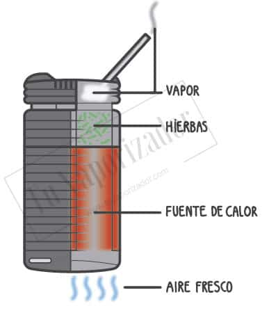 Vaporizador Crafty conveccion