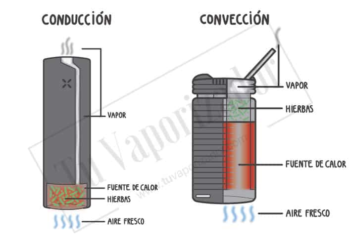 Vaporizador portatil conveccion conduccion